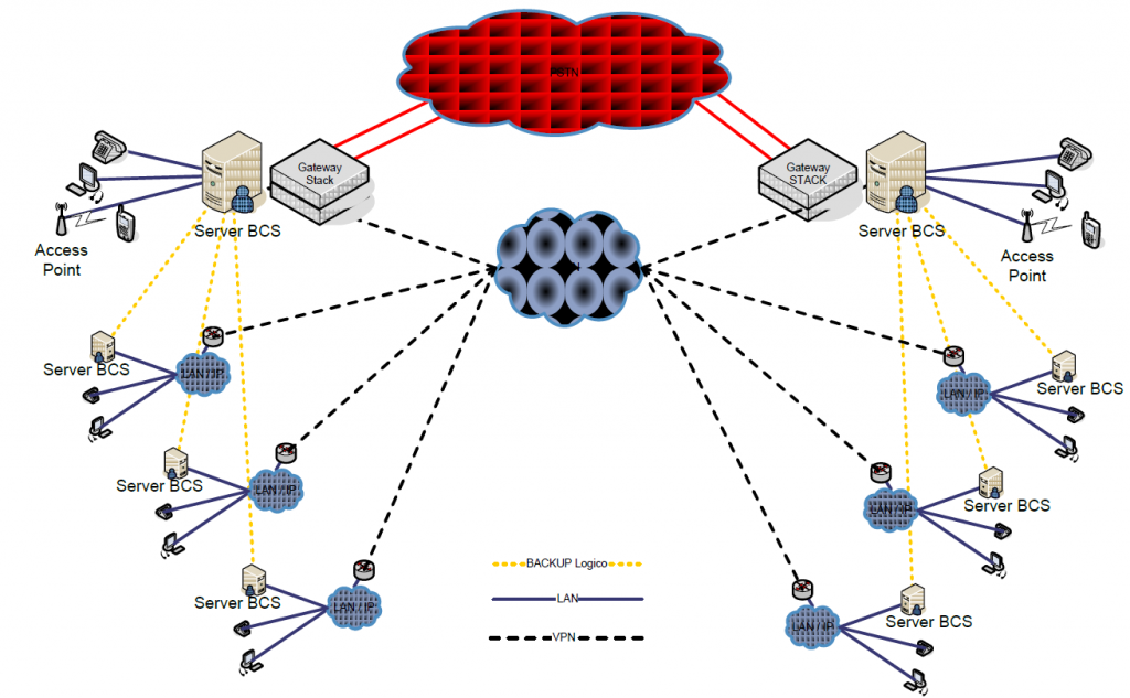 VoIP for large companies: architecture of BCS Unified Communications and Collaboration